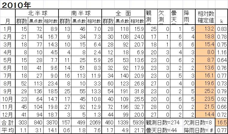 2010年 黒点相対数表