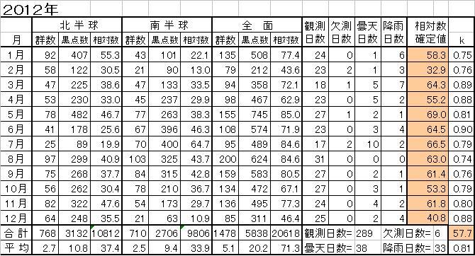 2012年間黒点相対数推移表