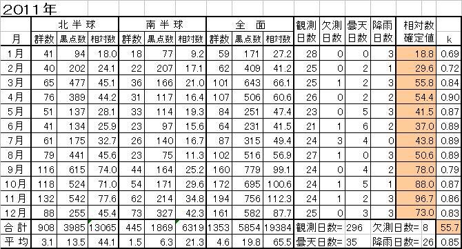 2011年間黒点相対数推移表