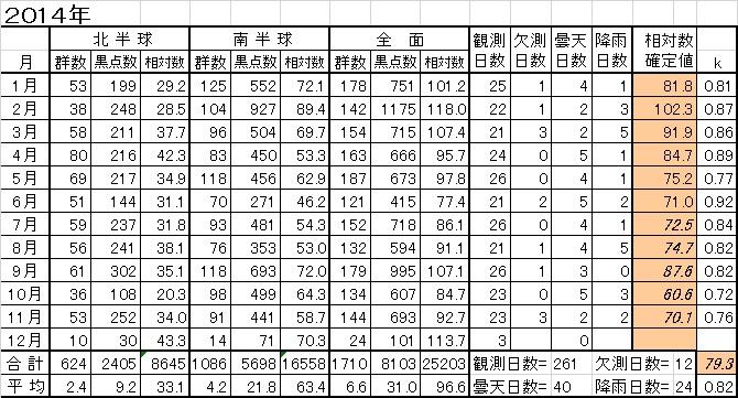 2014年間黒点相対数推移表