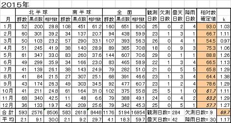 2015年黒点相対数表年間推移表