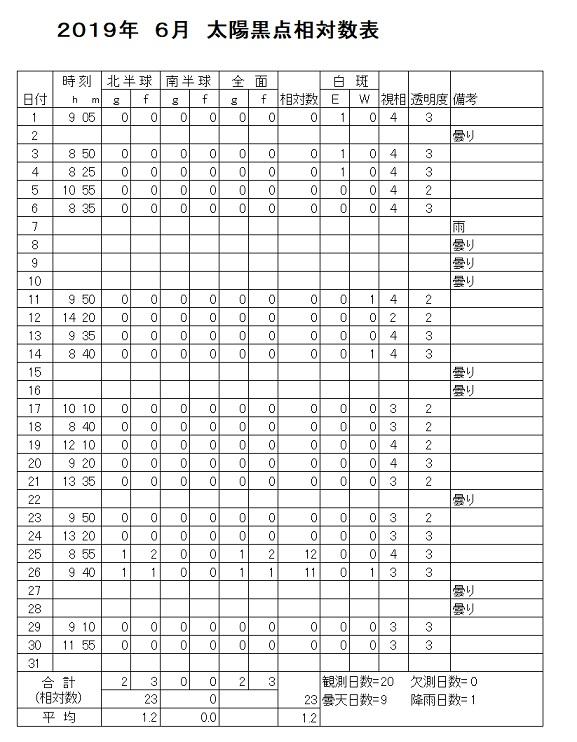 2019-06 黒点相対数表
