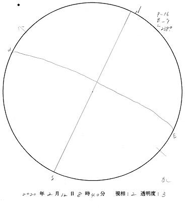 今日の黒点スケッチ(2020-02-12)