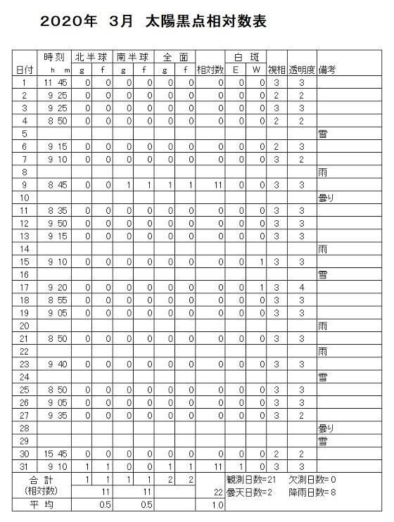 2020-03 黒点相対数表