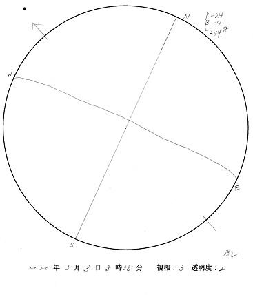 今日の黒点スケッチ(2020-05-03)